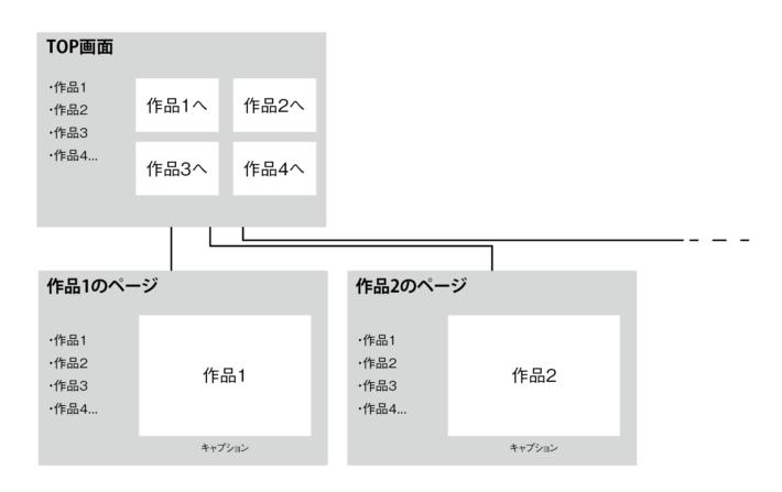 テンプレートの構成